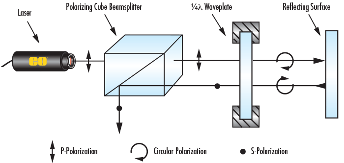 光束并使光线仅朝一个方向传输(图1)的光学组件)来消除这一背向反射